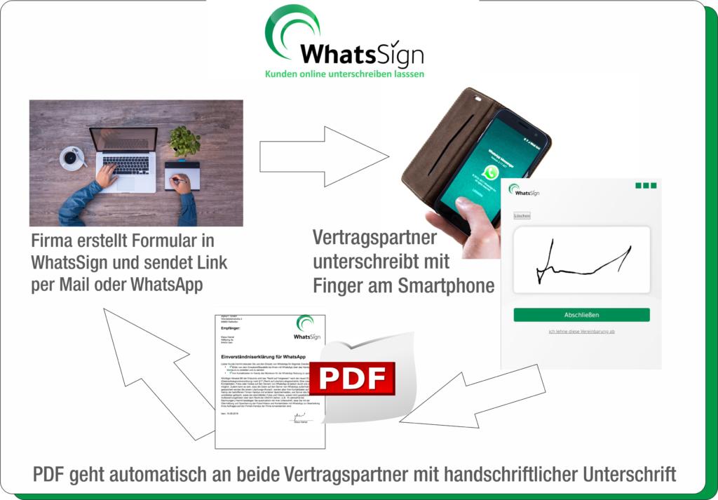 WhatsSign-Handy-unterschreiben-Ablauf