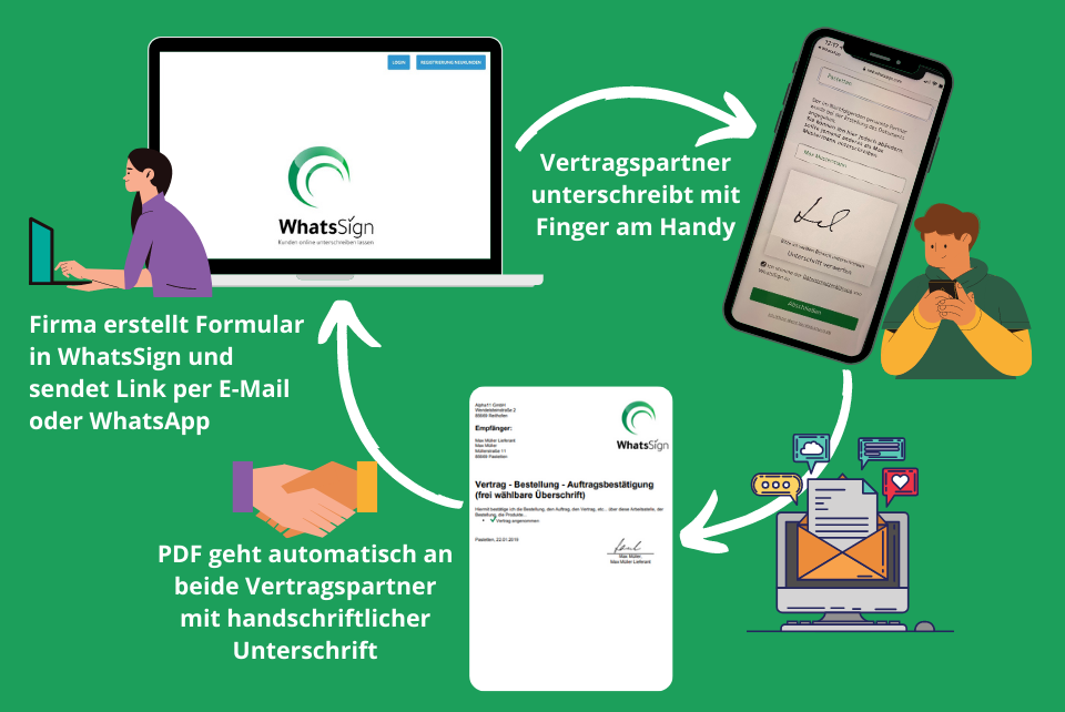 WhatsSign wie funktioniert digitale Unterschrift am Handy